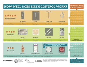 Diagram - effective family planning strategies in English